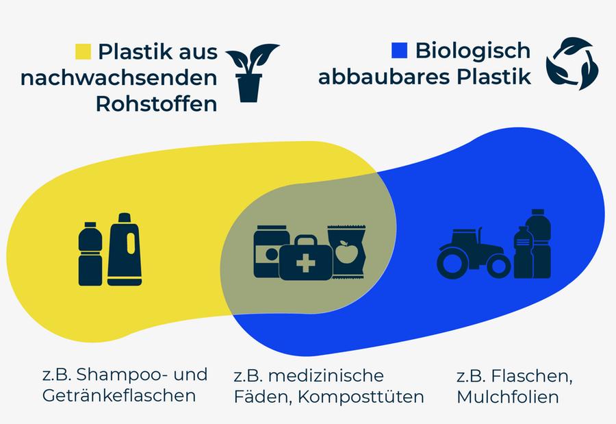 1% unseres Plastiks ist »bio«. Es könnten 90% sein
